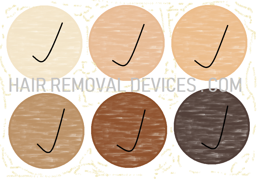 Skin tones suitable for treatment using Iluminage Touch