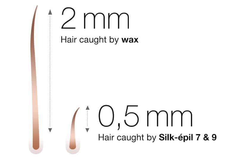 how long does hair have to be to epilate